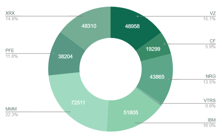 202012投資ポートフォリオ米国個別株-1