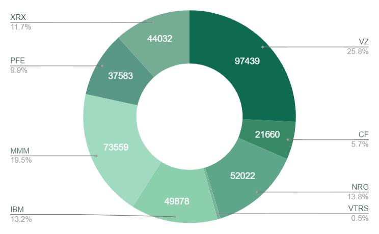 202101投資ポートフォリオ米国個別株
